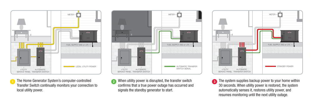 how transfer switches work